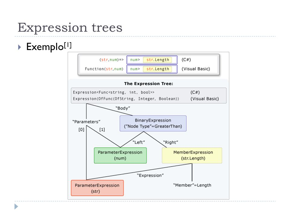 Expression trees Exemplo[1]